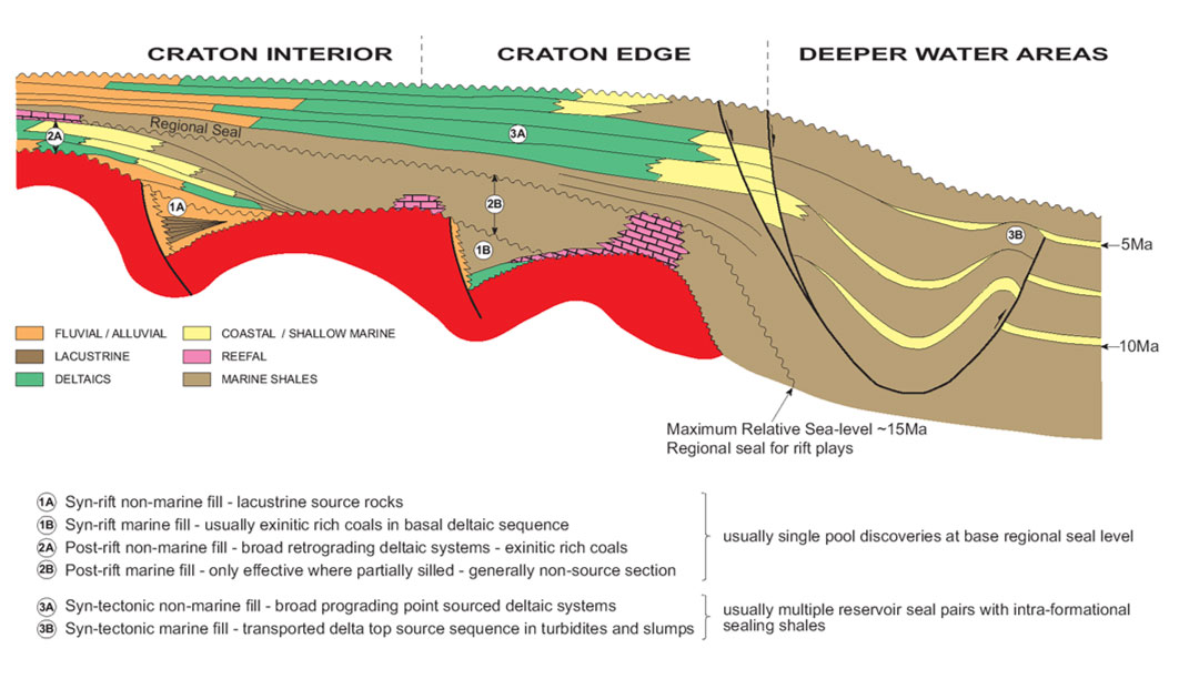 Course Details - The Petroleum Geology of SE Asia
